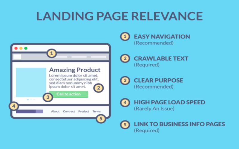 landing page relevance roi minds