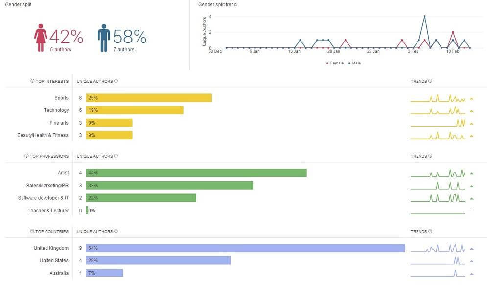 brandwatch : Social Media Marketing Tools for Monitoring