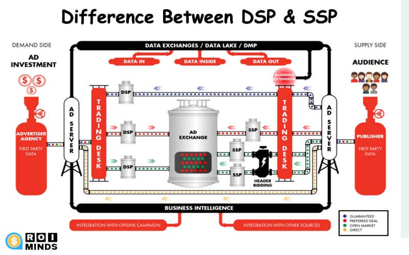 difference between ssp and dsp