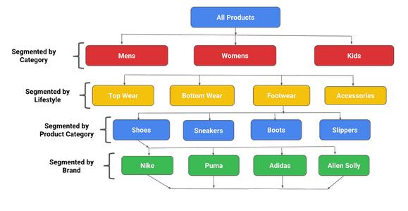 google shopping 6