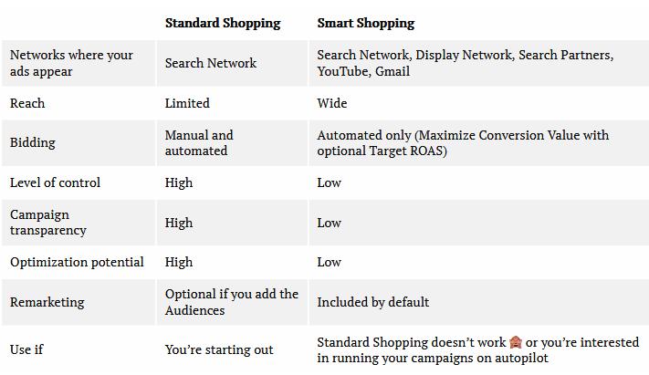 standard shopping vs smart shopping