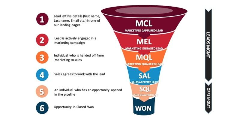 Optimize Lead Generation Process