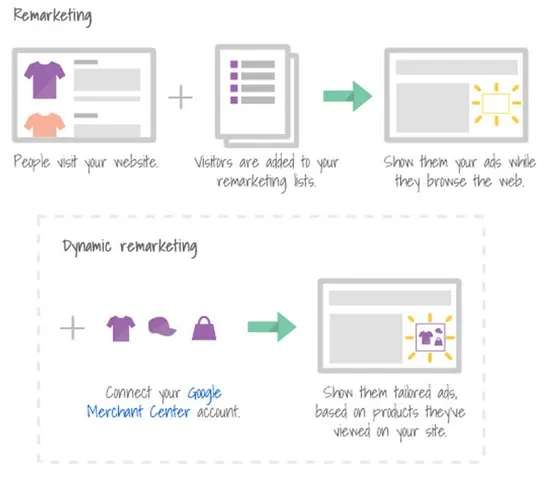 Run (RLSA) Remarketing lists for search ads campaigns