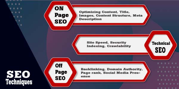 3 different types of seo