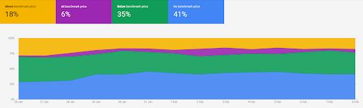 Google Merchant Price Competitiveness