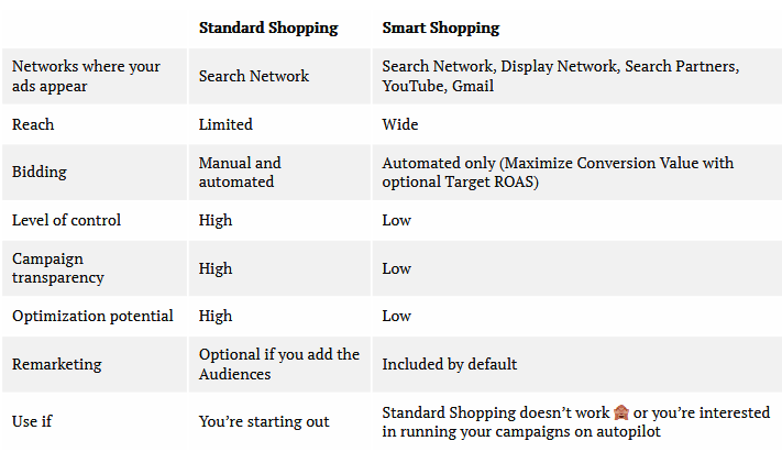 Standard shopping vs smart shopping